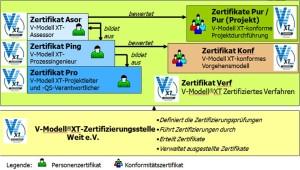 Zertifizierungsprogramm